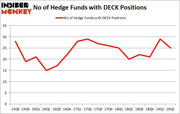 No of Hedge Funds with DECK Positions