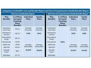 eHealth Data: Premiums 47% Higher for Individual Health Insurance Plans With Comprehensive Health Benefits
