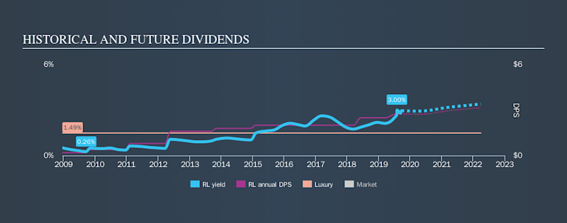NYSE:RL Historical Dividend Yield, September 22nd 2019