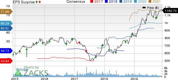 AutoZone, Inc. Price, Consensus and EPS Surprise