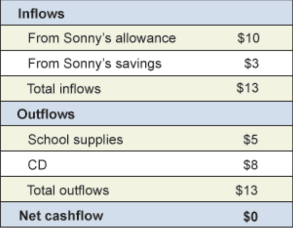 A different version of Sonny's budget. (Photo: Financial Fitness Group)
