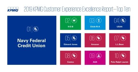 Navy Federal Credit Union Ranks No. 1 for Customer Experience Excellence