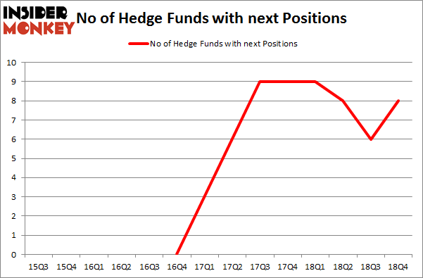 No of Hedge Funds with NEXT Positions