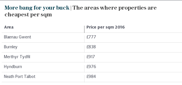 More bang for your buck | The areas where properties are cheapest per sqm