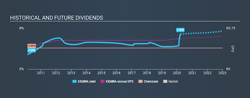 HLSE:KEMIRA Historical Dividend Yield, March 21st 2020