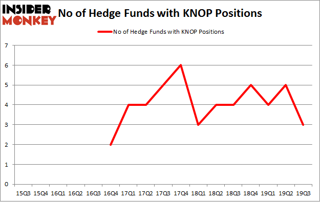 No of Hedge Funds with KNOP Positions