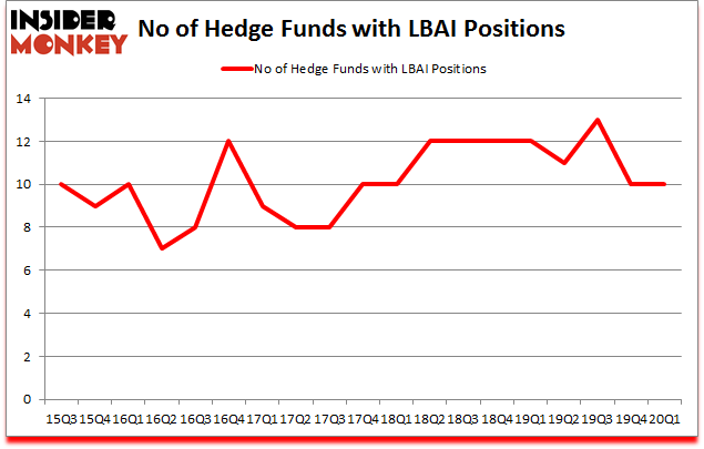 Is LBAI A Good Stock To Buy?