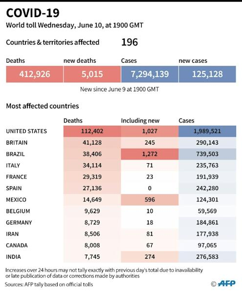 World toll of coronavirus infections and deaths as of June 10 at 1900 GMT (AFP Photo/Jonathan WALTER)