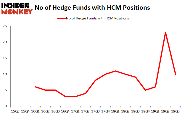 Is HCM A Good Stock To Buy?