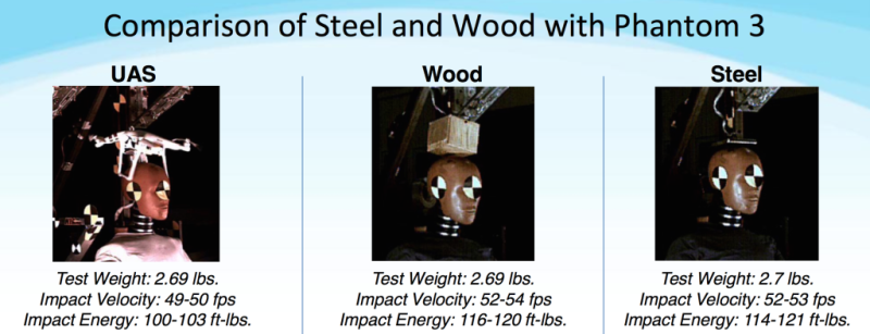 </a> Comparison between the impact from a drone, steel plate, and wood block. FAA