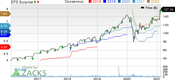 CDW Corporation Price, Consensus and EPS Surprise
