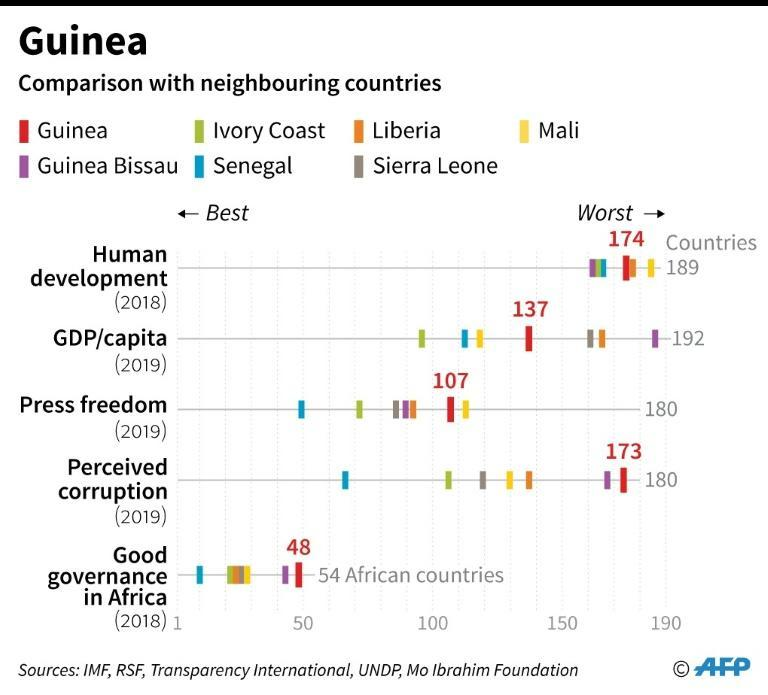 Guinea is one of the poorest countries in the world, ranking 174th out of 189 according to a key benchmark of development