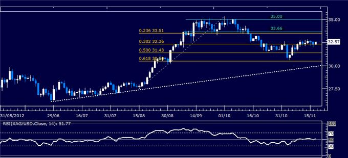Commodities_Crude_Oil_Gold_Rise_on_Fiscal_Cliff_Solution_Hopes_body_Picture_5.png, Commodities: Crude Oil, Gold Rise on