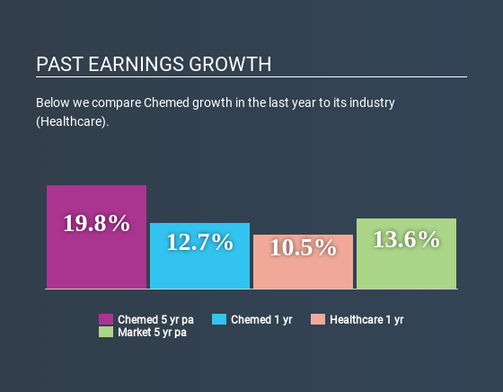 NYSE:CHE Past Earnings Growth July 9th 2020