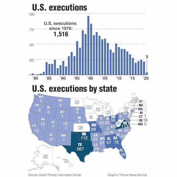PHOTO: Chart of executions in the U.S. by state. (Newscom )
