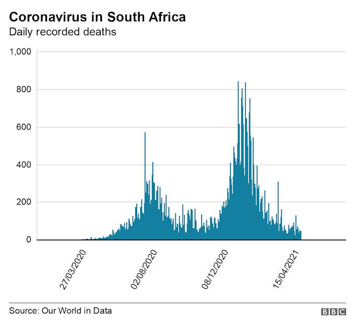 Graph showing coronavirus deaths in South Africa