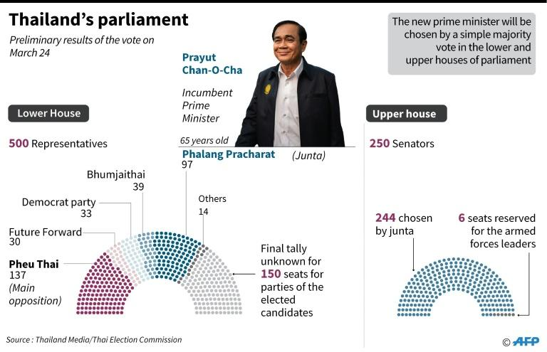 Preliminary results of Thailand's election on March 24