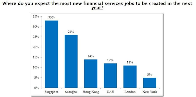 Singapore to have more banking jobs than China, Hong Kong by 2013