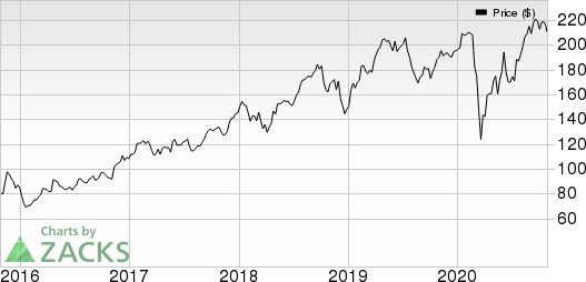 Norfolk Southern Corporation Price and EPS Surprise