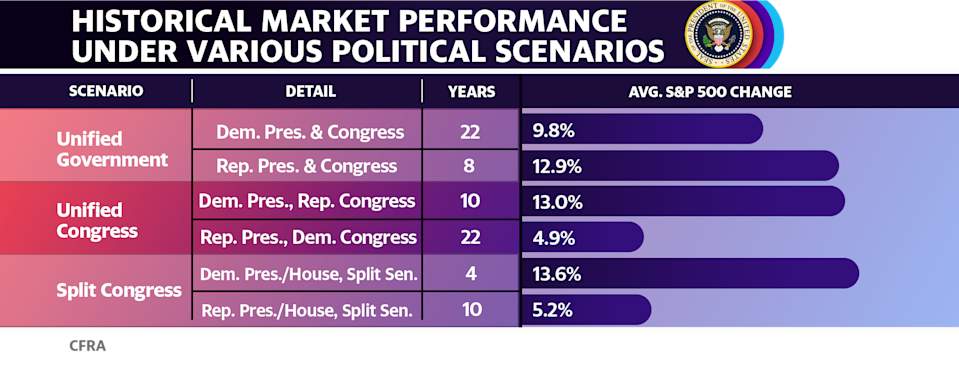 Stocks go up no matter which party the President represents, though Democratic presidents do tend to be better for stocks than Republicans. (Source: CFRA)