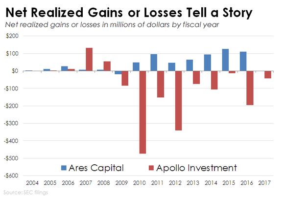 Chart of Ares Capital and Apollo Investment Corp's net realized gains or losses.