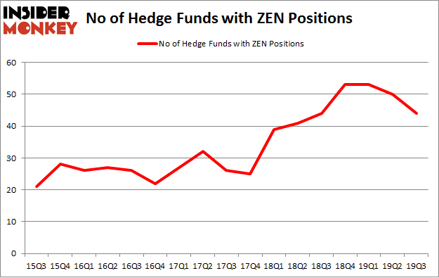 No of Hedge Funds with ZEN Positions