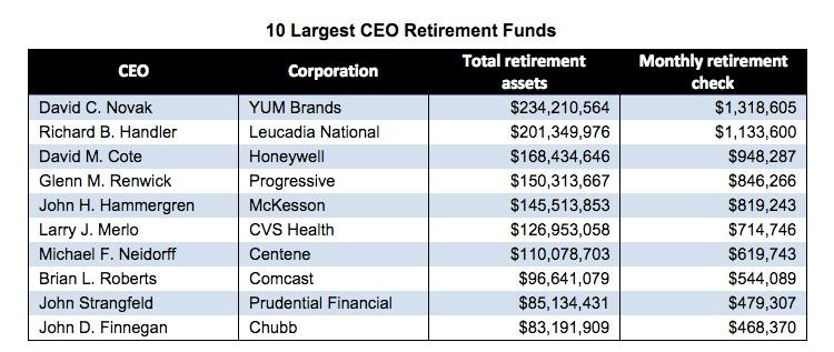10 Largest CEO Retirement Funds