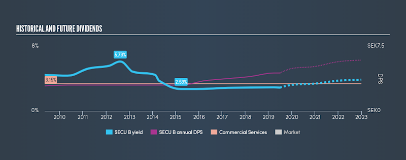 OM:SECU B Historical Dividend Yield, June 29th 2019