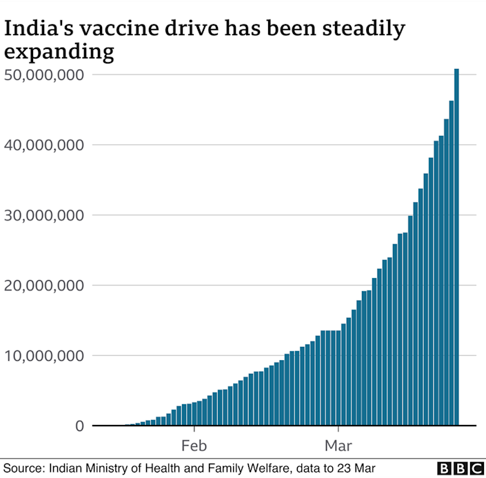 Graph showing that India's vaccine drive is expanding