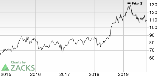 Eli Lilly and Company Price and EPS Surprise