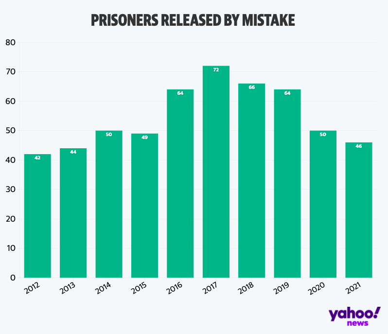 Figures show the prisoners released by mistake since 2012.