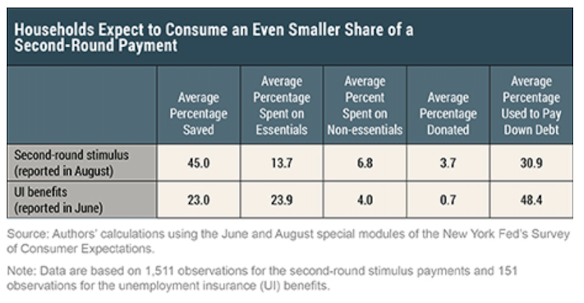 A more recent survey shows consumers are even less likely to spend a future stimulus check. (NY Fed)