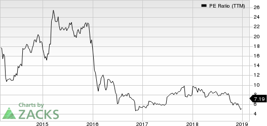 OneMain Holdings, Inc. PE Ratio (TTM)