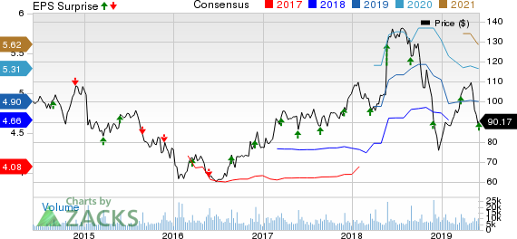 Tiffany & Co. Price, Consensus and EPS Surprise