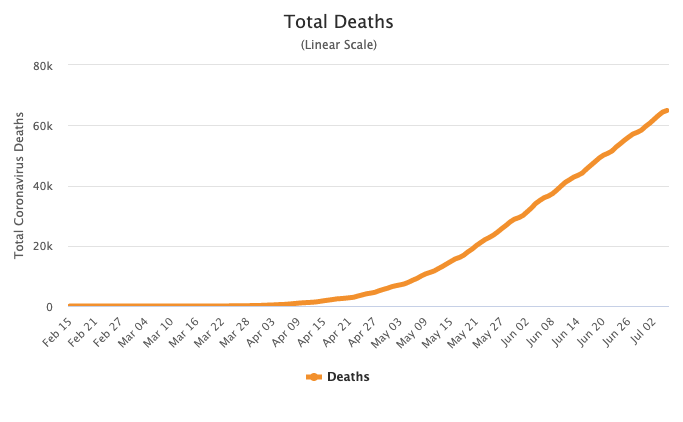 Coronavirus deaths continue to steadily rise in Brazil. Source: Worldometers