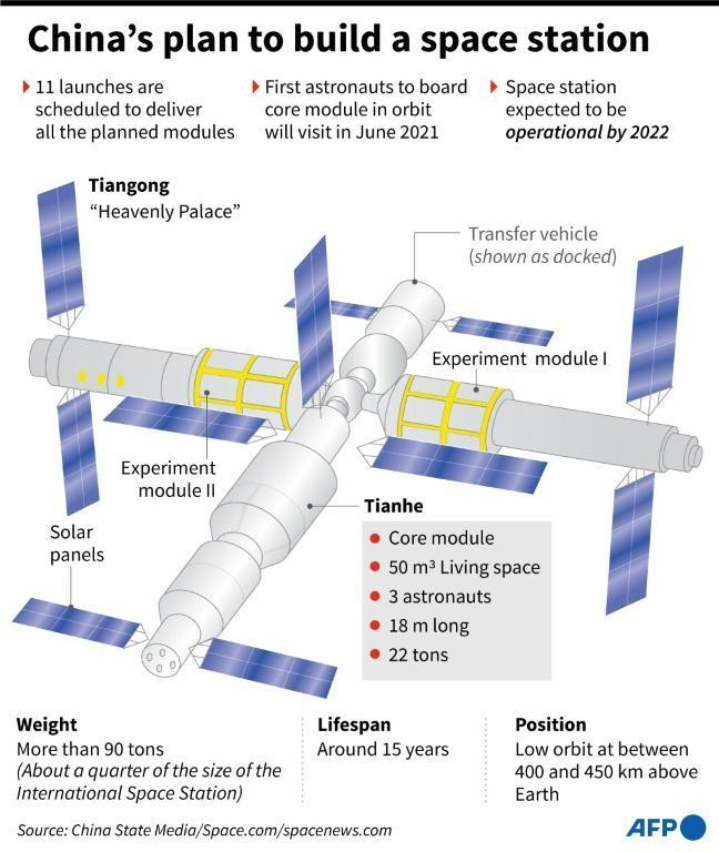China's plan to build a space station
