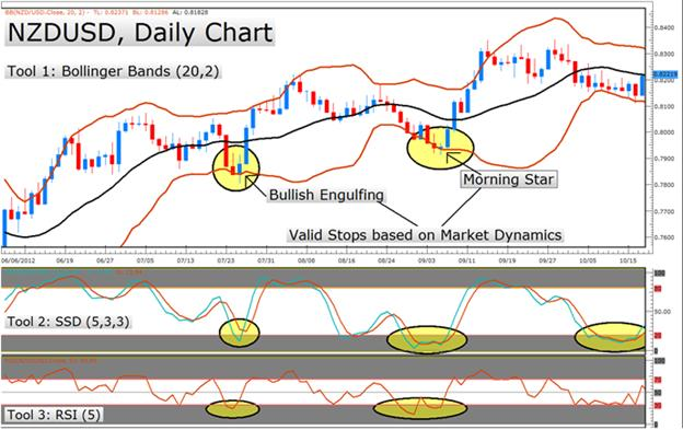LEARN_FOREX_How_to_Place_Better_Stops_with_Candlesticks_body_Picture_7.png, LEARN FOREX – How to Place Better Stops with Candlesticks