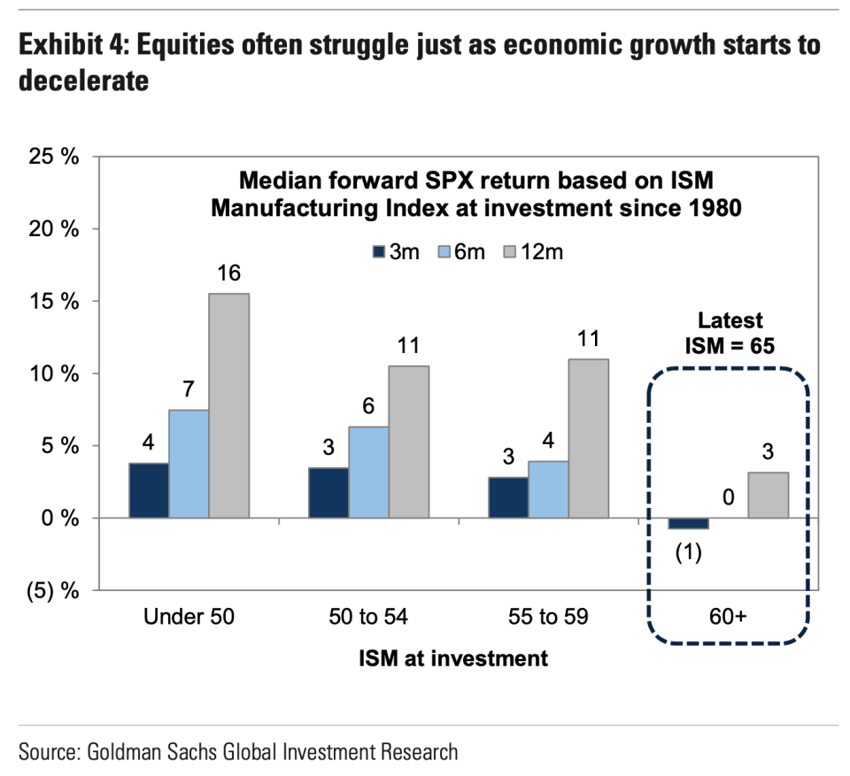 Economic activity expanding as quickly as it is today has typically resulted in a challenging, flattish market over the next couple of quarters, according to data from Goldman Sachs. (Source: Goldman Sachs)