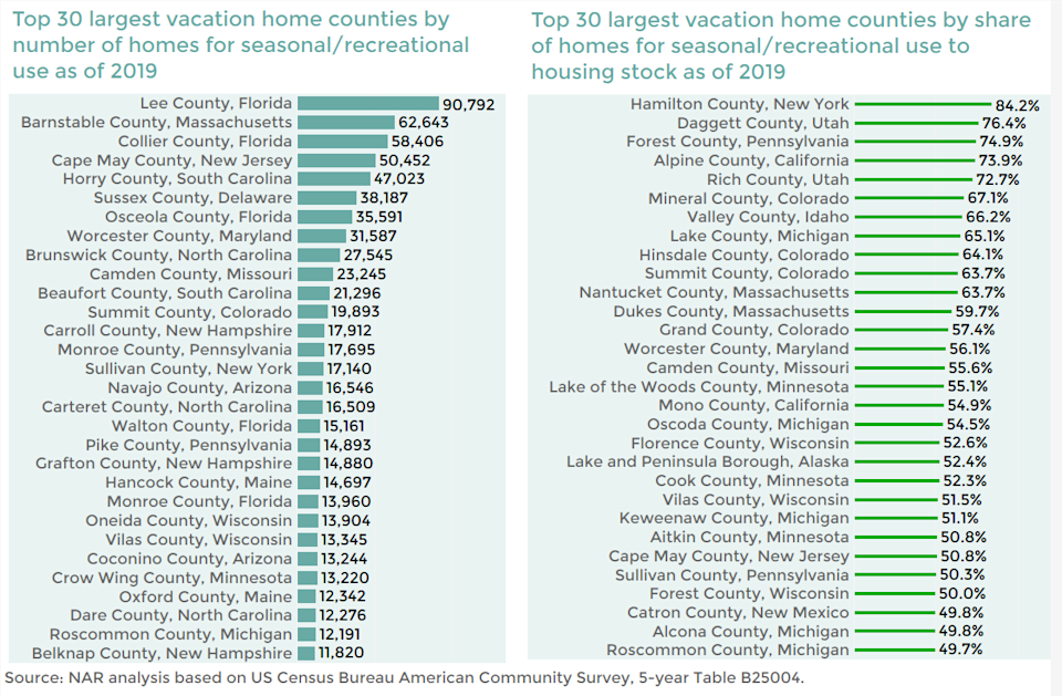 Vacation homes counties