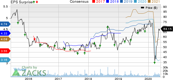 WilliamsSonoma, Inc. Price, Consensus and EPS Surprise