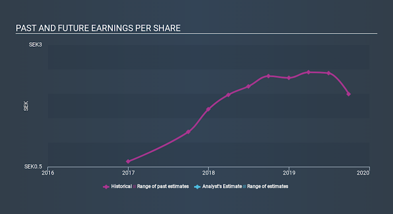 OM:DEVP B Past and Future Earnings, January 16th 2020