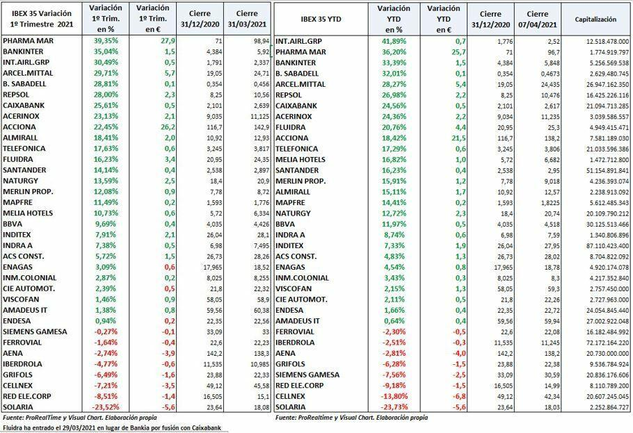 IBEX 35 Variation YTD compa & # xf1; & # xed; as