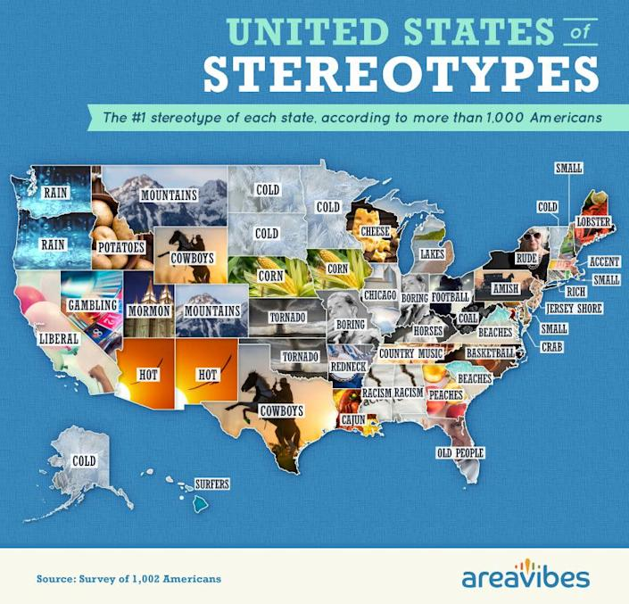 AreaVibes also asked respondents to share the three stereotypes they thought of first when considering different states. (Photo: AreaVibes)