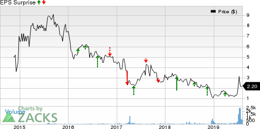 Xcel Brands, Inc Price and EPS Surprise