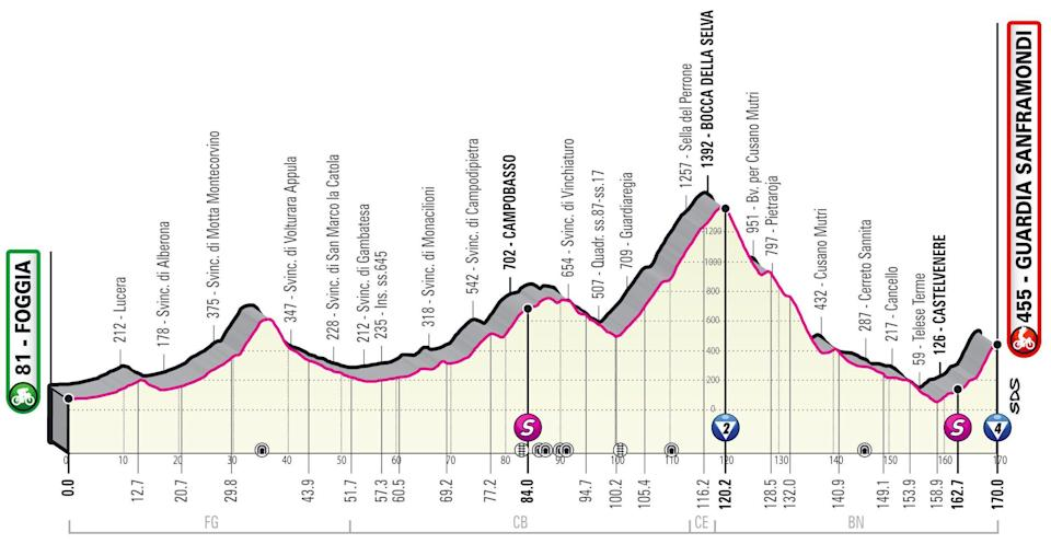 Stage eight profile