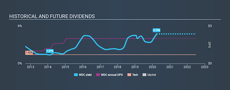 NasdaqGS:WDC Historical Dividend Yield March 28th 2020