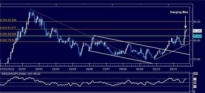 Forex_Analysis_USDJPY_Classic_Technical_Report_11.19.2012_body_Picture_5.png, Forex Analysis: USD/JPY Classic Technical Report 11.19.2012