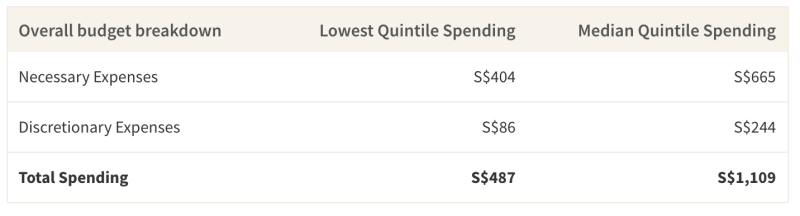 This table shows the total spending of individuals who live at home either at low income or mid income levels