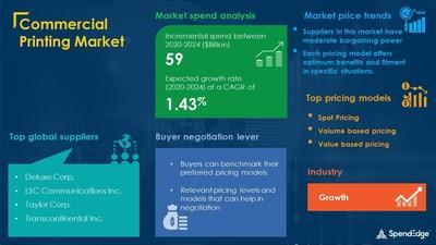 Commercial Printing Market Procurement Research Report