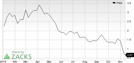 Chesapeake Energy Corporation Price